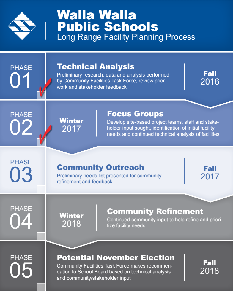 facility planning phases