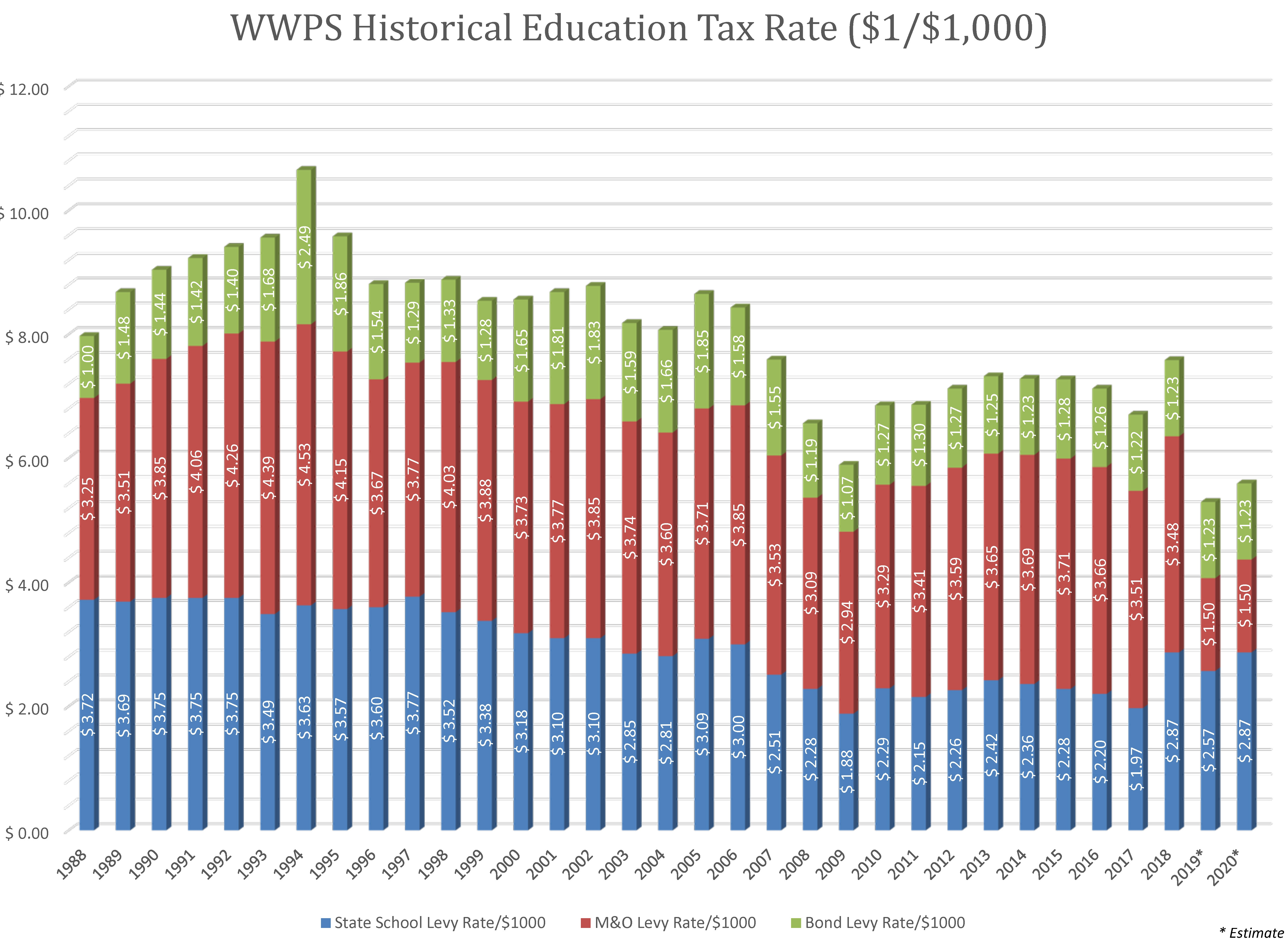 Walla Walla School District Historical Tax Rates 1988-2018